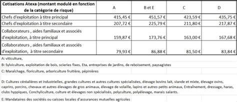 montant des cotisations msa atexa pour 2016