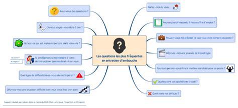 les questions les plus fr 233 quentesen entretien d embauche mind map biggerplate