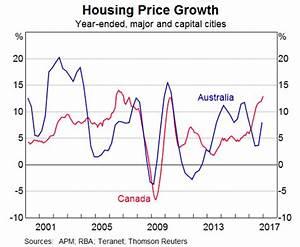 4 ways Canada's high-flying housing market is so similar ...