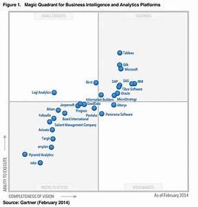 2014 Gartner Magic Quadrant for Business Intelligence and ...