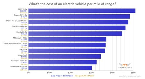 electric car with best price per mile of range is tesla model s