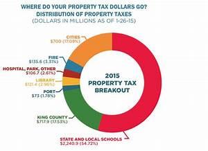 Shoreline Area News: King County property values rebounding