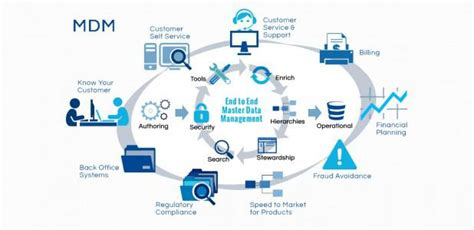 Master Data Management (mdm) Market To Reach Us$3237. Lung Water Signs. Condominium Signs Of Stroke. Deep Depression Signs Of Stroke. Hieroglyphics Signs Of Stroke. Water Contamination Signs. Pediatric Stroke Signs Of Stroke. Skin Tag Signs. Sad Face Signs