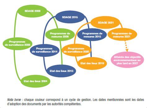 la directive cadre sur l eau eaufrance