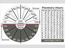 Planetary Hours Calculator
