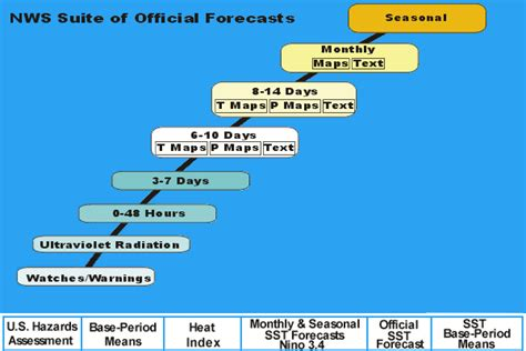 climate prediction center forecasts outlook maps graphs and tables