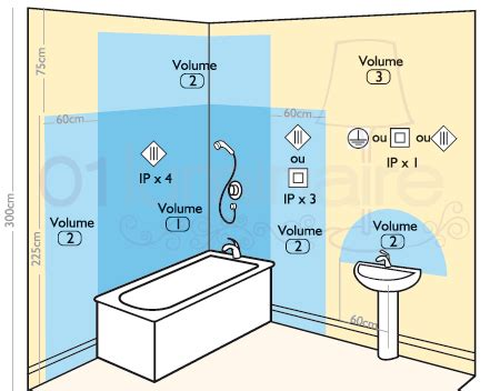 luminaire salle de bain norme
