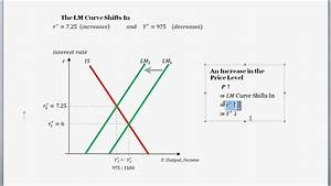 IS-LM Curves and Diagram and a Change in the Price Level ...