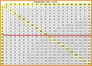 8 multiplication chart 1 25 media resumed