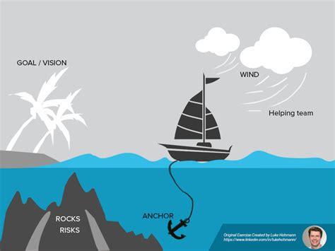 Sailing Boat Retro run the sailboat agile exercise or sailboat retrospective