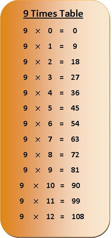 times tables chart to print coloring