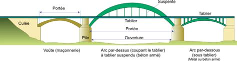 pont en arc wikip 233 dia