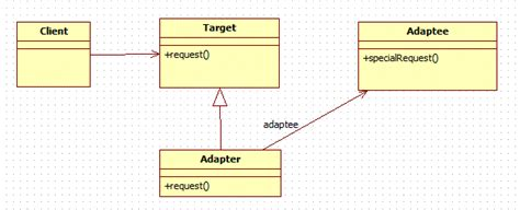 adapter design pattern in java java2blog