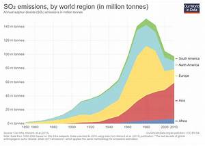 Air Pollution - Our World in Data