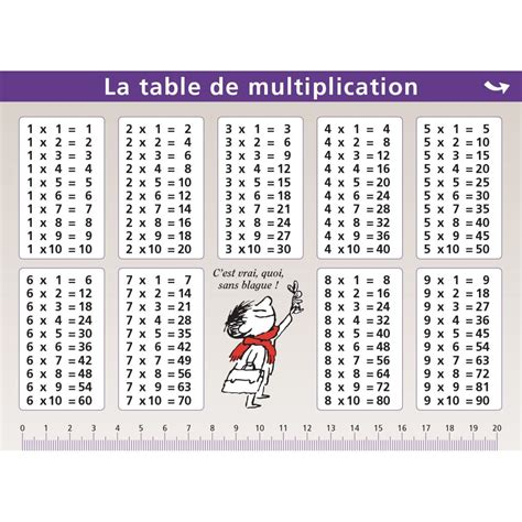 comment retenir les tables de multiplication