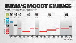 Markets Cheer as Moody's Upgrades India Rating; GST and ...