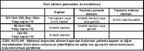Tekne Kullanma Belgesi by Denizci Yat Kaptani I 199 In Genel Deniz Mevzuati