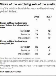 Views of the watchdog role of the media   Pew Research Center