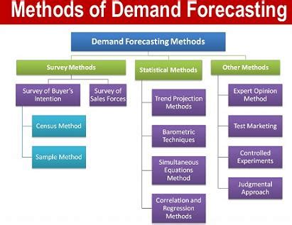 What Are The Different Methods Of Demand Forecasting. Educational Administration Degree Online. List Of Restaurant Pos Systems. Advertise Your Business For Free. Nationstar Mortgage Broker Life Insurance Buy. Automotive Service Council Scuba Network Nyc. Credit Card Comparison Sites. How To Request Your Credit Report. Travel Rewards Capital One Eb Online Payment