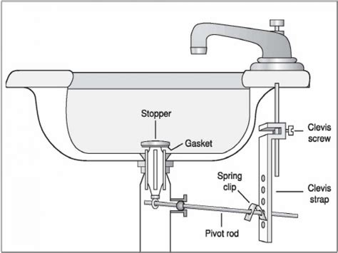 vanity sinks kohler bathroom sink drain repair diagram bathroom sink drain stopper repair