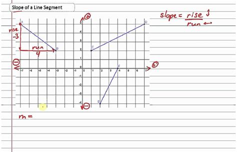 Slope Of A Line by Slope Of A Line Segment Part 1 Youtube