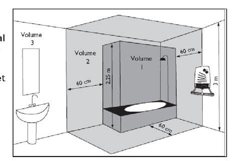 connection ventilateur salle de bain forum ventilation