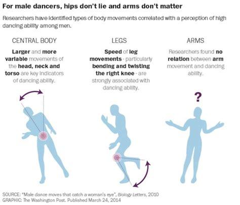 apprendre 224 danser pour plaire aux filles les pas de danse scientifiquement valid 233 s