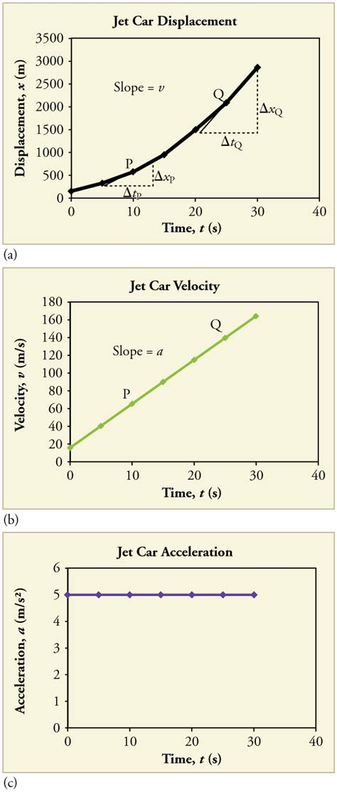 Graphical Analysis Of Onedimensional Motion  College Physics
