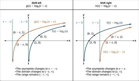 Horizontal And Vertical Shifts Of Logarithmic Functions  College Algebra