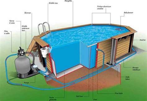 le groupe ou bloc de filtration pour piscine hors sol