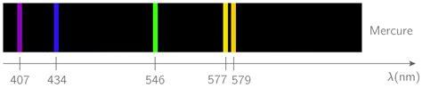 kartable 1 232 re s physique chimie cours les sources de lumi 232 re color 233 e