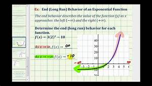 Ex: End (Long Run) Behavior of Exponential Functions - YouTube