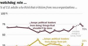 The Rural Blog: Political divide on media's watchdog role ...