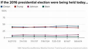 Poll: Clinton Maintains Big Lead as Voters Doubt Trump's ...