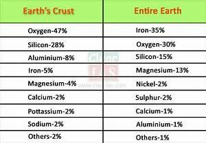 Earth's Crust: Elements, Minerals and Rocks - Clear IAS