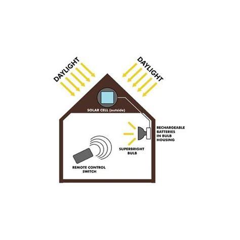 eclairage solaire pour cabanon t 233 l 233 command 233 233 clairage solaire cabanons objetsolaire