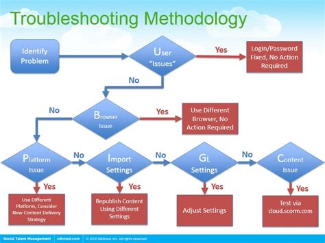 10 Best Images Of Business Process Flow Chart