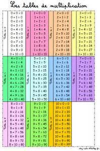 toutes les tables de multiplication de 1