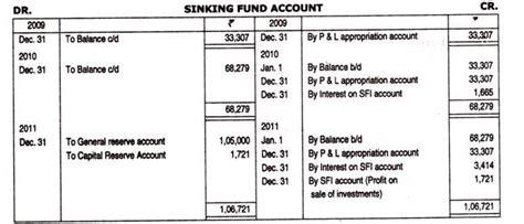 sinking fund method of redemption of debenture accounting entries