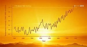 Graphing Global Temperature Trends Activity | NASA/JPL Edu