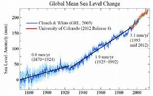 Do you consider global warming just a theory or a proven ...