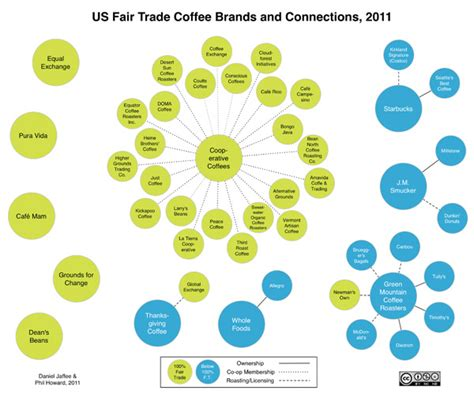 Visualizing Fair Trade Coffee