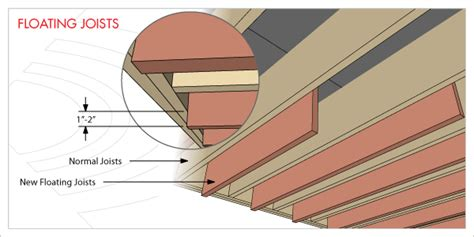 structural acceptable joist depth for a second set of ceiling only joists home improvement