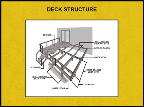 deck span tables