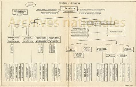 organigrammes du minist 232 re exposition virtuelle mission des archives nationales