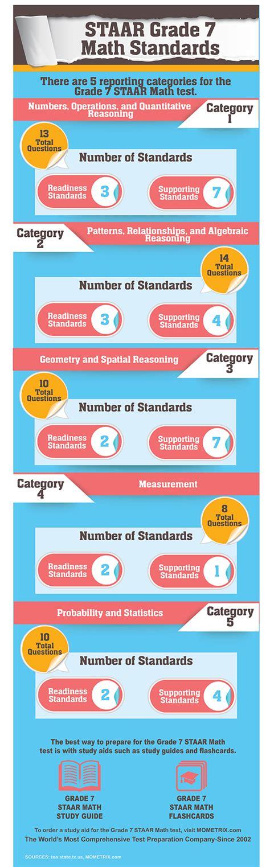 Free Staar Mathematics Grade 7 Practice Test Questions