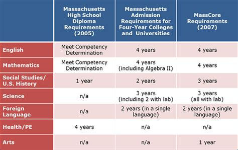 Massachusetts Districts Adopt Rigorous Masscore Course. Online Schools For Social Work. Storage Marina Del Rey Ca Digital Signage Mac. How Do I Determine My Internet Connection Speed. Telecommunications In Healthcare. Florida Mature Driver Program. Kansas City Moving And Storage. Careers With A Finance Degree. Dog Barking Alarm System Inline Plumbing Utah