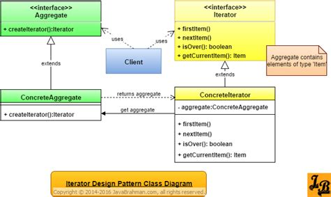 iterator design pattern in java javabrahman