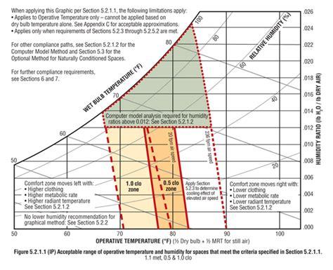 thermal comfort more than just air temperature hpac engineering