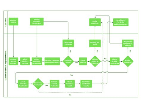 Business Process Flowchart  Create Flowcharts & Diagrams. Job Description Template Word Template. January 2018 Free Calendar Template. Recommendation Letter Format For Dentist Template. Restaurant Income Statement Template. Free Vector Social Media Icons. Write Bill Of Sale For Car Template. Operating Plan Template. Law School Resume Example Template
